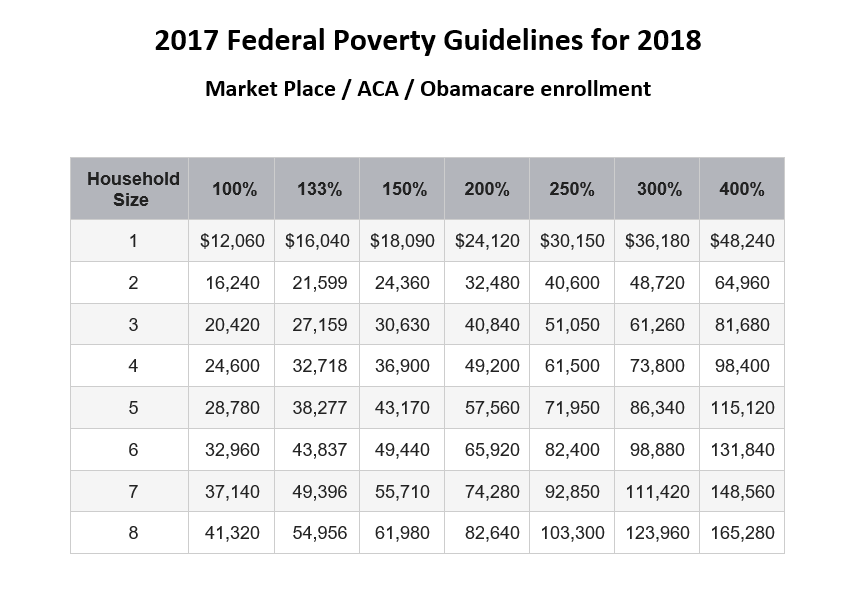 2018 Federal Guidelines for Obamacare, 2018 federal guidelines for healthcare, 2018 health insurance oklahoma